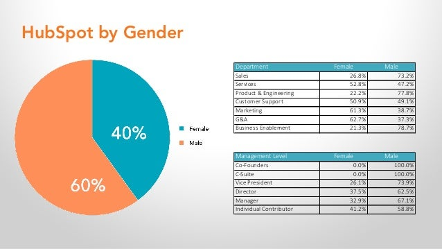 HubSpot by Gender Department Female Male Sales 26.8% 73.2% Services 52.8% 47.2% Product & Engineering 22.2% 77.8% Customer...