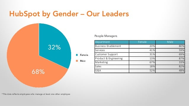 HubSpot by Gender – Our Leaders People Managers Department Female Male Business Enablement 20% 80% Services 41% 59% Custom...