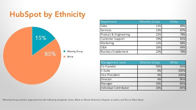 HubSpot by Ethnicity *Minority Group contains responses from the following categories: Asian, Black or African American, H...