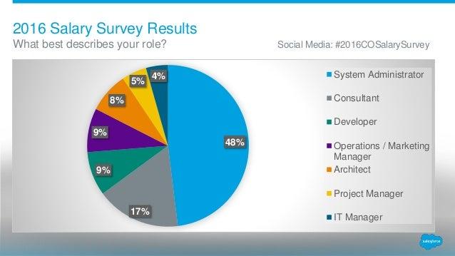 2016 Salesforce Denver User Group Salary Survey