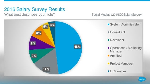 2016 Salesforce Denver User Group Salary Survey