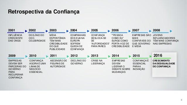 2016 Edelman Trust Barometer - Brazilian Results Slide 3