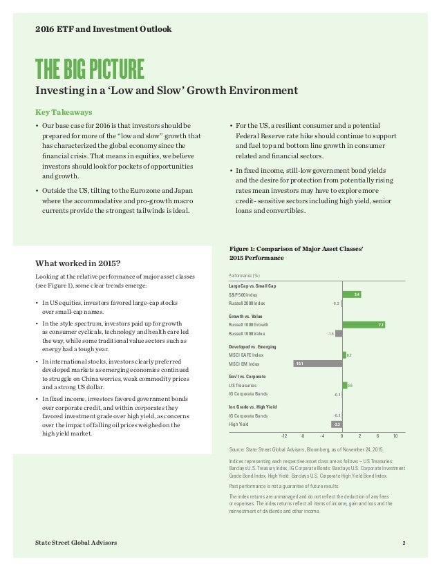 2016 ETF and investment outlook