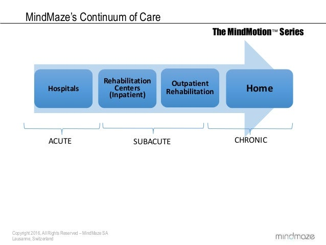 Copyright 2016, All Rights Reserved – MindMaze SA Lausanne, Switzerland MindMaze's Continuum of Care The MindMotion™ Serie...