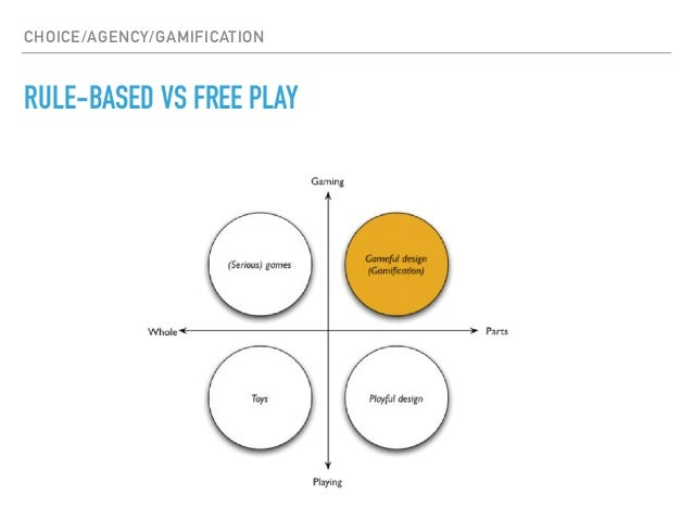 DAC 305: Choice and Agency in Gamification
