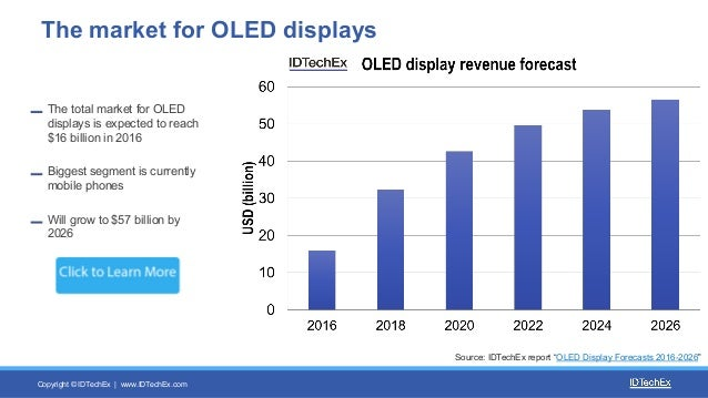 IDTechEx Research: The Rise of Plastic and Flexible OLED ...