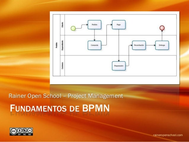 FUNDAMENTOS DE BPMN Rainer Open School – Project Management raineropenschool.com