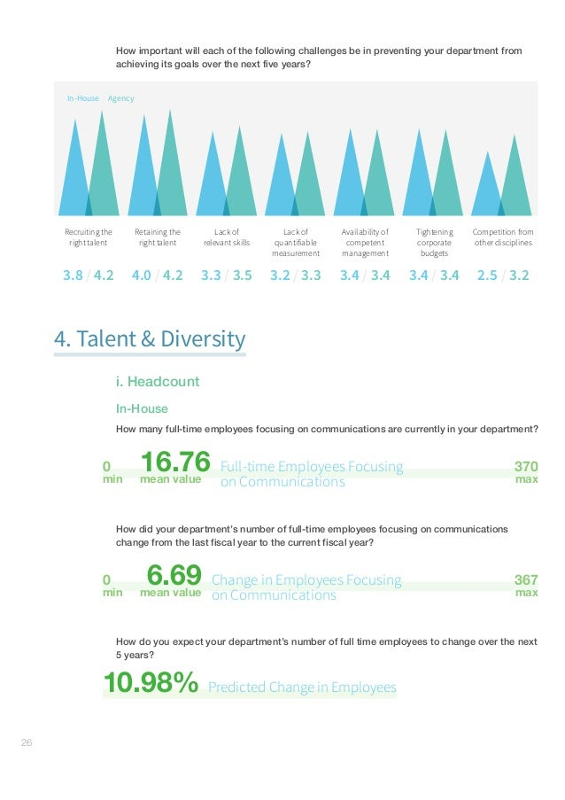 GlobalCommunicationsReport–Research#gcr16 27 Agency Currently, how many full time employees are working in your agency...