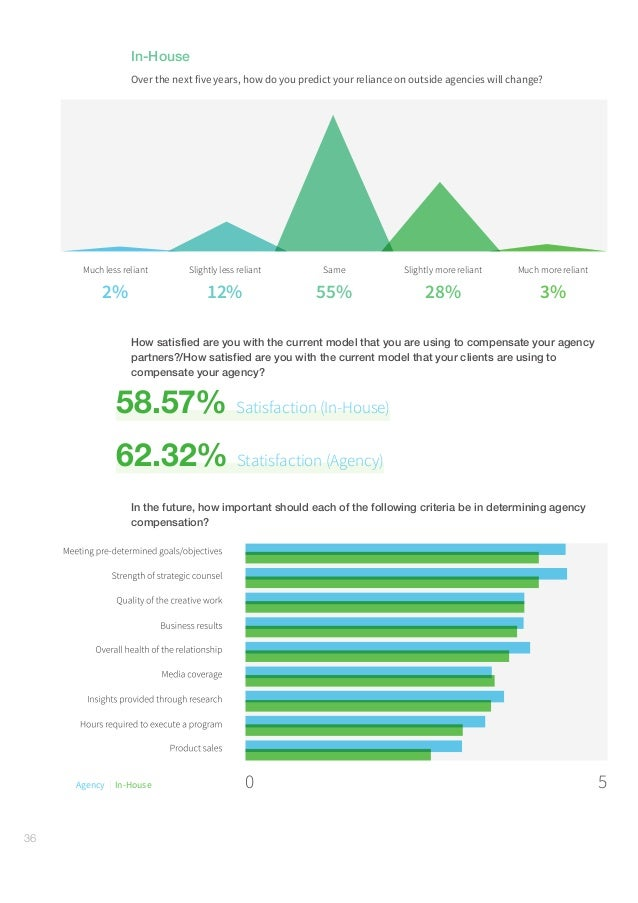 GlobalCommunicationsReport–Research#gcr16 37 6. Media channels In-House Approximately, what percentage of your departm...