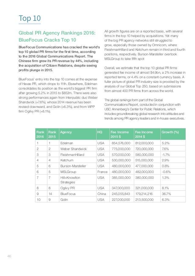 GlobalCommunicationsReport–AgencyRankings#gcr16 47 Top 250 Global PR agency ranking: Revenue numbers for many agencies...