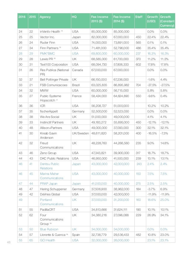 GlobalCommunicationsReport–AgencyRankings#gcr16 49 2016 2015 Agency HQ Fee Income 2015 ($) Fee Income 2014 ($) Staff G...