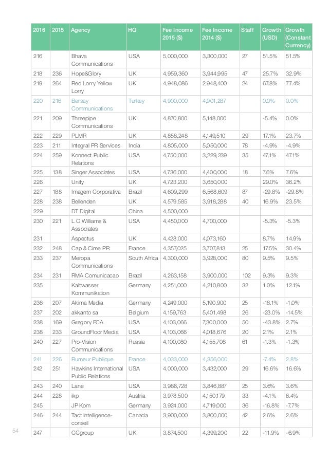 GlobalCommunicationsReport–AgencyRankings#gcr16 55 Footnotes 1 Edelman 2015 acquisitions included DaboCo, Smithfield a...