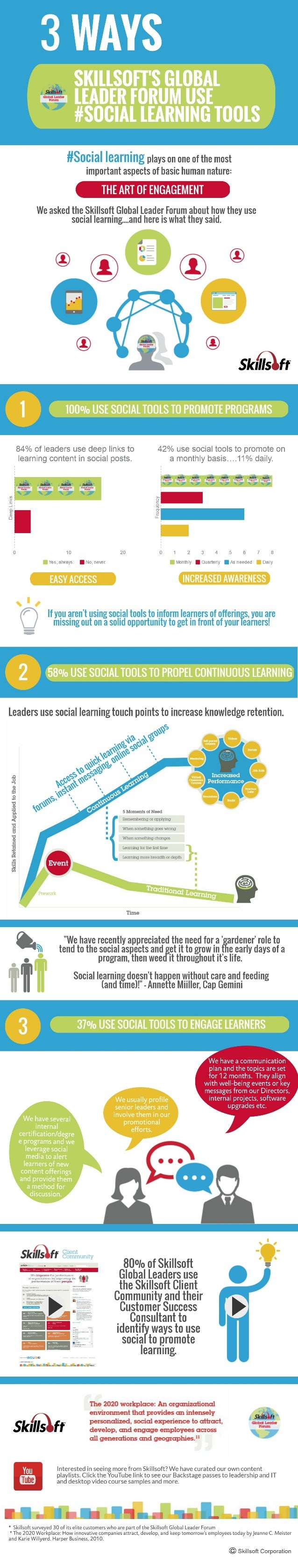 3 WAYS  SK| LLSOFT'S GLOBAL LEADER FORUM USE #SOG| AL LEARNING TOOLS  #Socia|  learning plays on one of the most important...