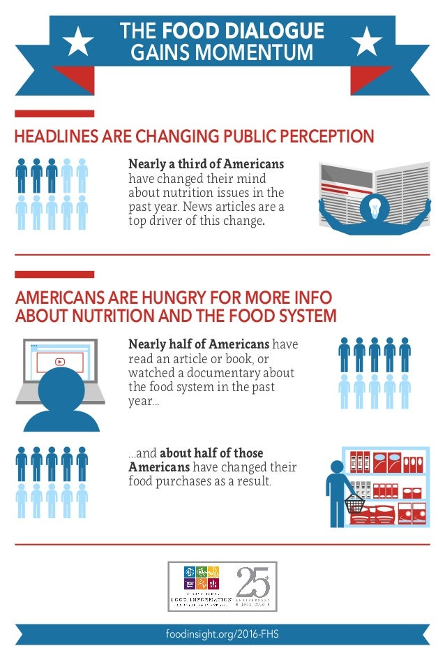 HEADLINES ARE CHANGING PUBLIC PERCEPTION THE FOOD DIALOGUE GAINS MOMENTUM Nearly a third of Americans have changed their m...