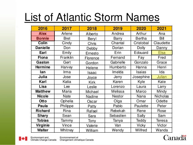 List Of Hurricanes 2020.Seasonal Hurricane Briefing For Canada 2016