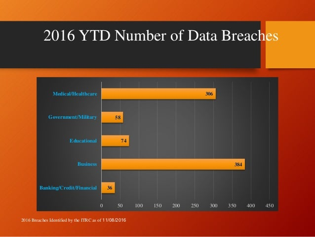 2016 ITRC YTD Data Breach Summary 11082016 Slide 2