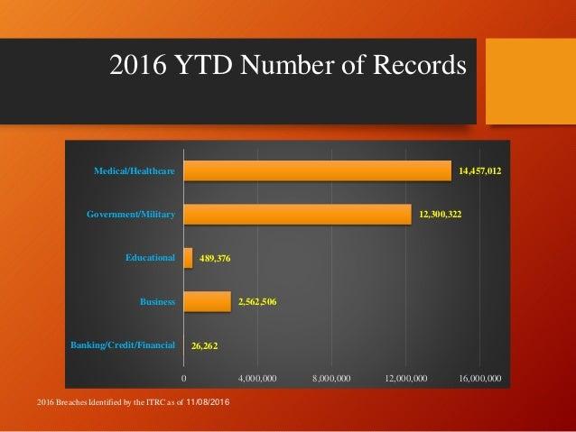 2016 ITRC YTD Data Breach Summary 11082016 Slide 3