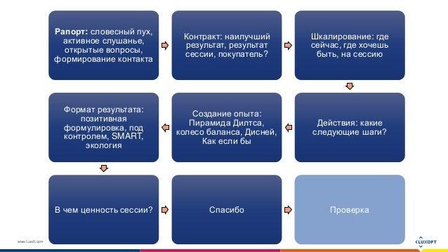 www.luxoft.com Рапорт: словесный пух, активное слушанье, открытые вопросы, формирование контакта Контракт: наилучший резул...