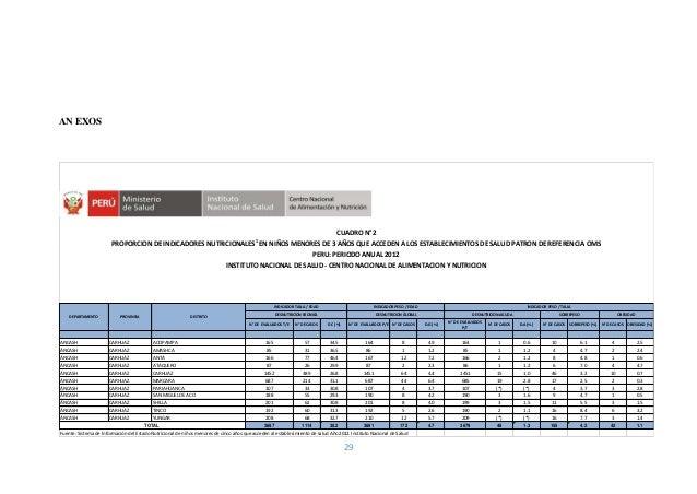 29 AN EXOS N° DE EVALUADOS T/E N° DE CASOS D.C (%) N° DE EVALUADOS P/E N° DE CASOS D.G (%) N° DE EVALUADOS P/T N° DE CASOS...