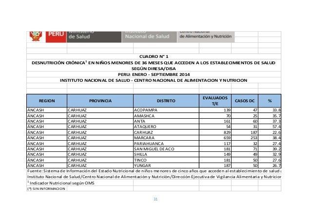 31 REGION PROVINCIA DISTRITO EVALUADOS T/E CASOS DC % ÁNCASH CARHUAZ ACOPAMPA 139 47 33.8 ÁNCASH CARHUAZ AMASHCA 70 25 35....