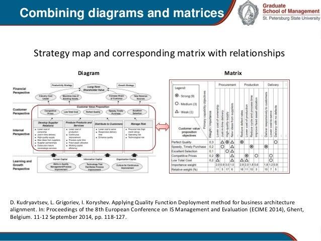 Representing Strategic Organizational Knowledge Via Diagrams Matrice