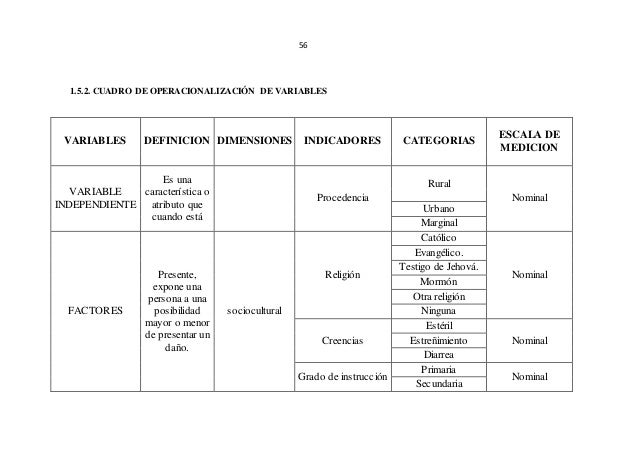 56 1.5.2. CUADRO DE OPERACIONALIZACIÓN DE VARIABLES VARIABLES DEFINICION DIMENSIONES INDICADORES CATEGORIAS ESCALA DE MEDI...