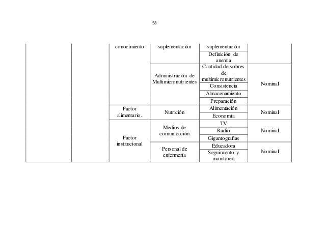 58 conocimiento suplementación suplementación Definición de anemia Administración de Multimicronutrientes Cantidad de sobr...