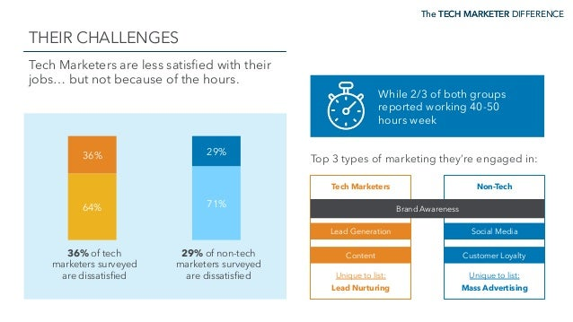 The TECH MARKETER DIFFERENCE THEIR CHALLENGES The TECH MARKETER DIFFERENCE Tech Marketers are less satisfied with their job...