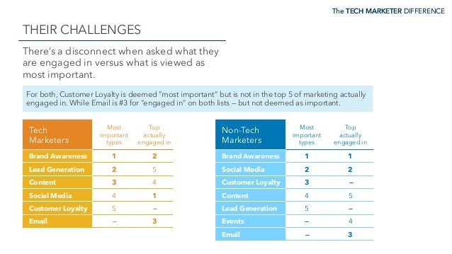 The TECH MARKETER DIFFERENCE THEIR CHALLENGES The TECH MARKETER DIFFERENCE There's a disconnect when asked what they are e...