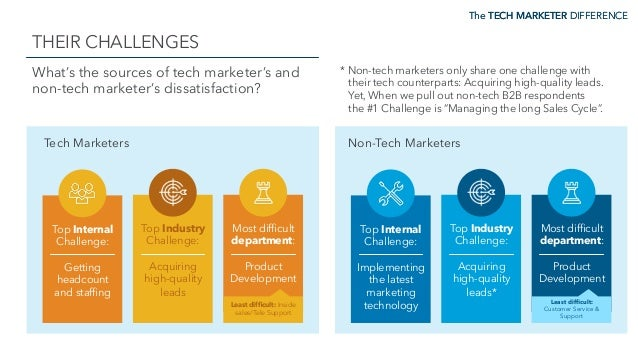 The TECH MARKETER DIFFERENCE THEIR CHALLENGES The TECH MARKETER DIFFERENCE What's the sources of tech marketer's and non-t...
