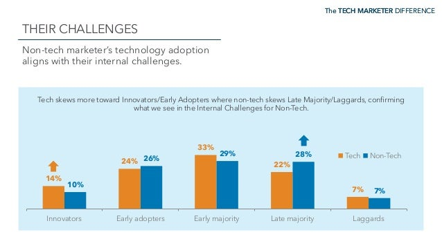 The TECH MARKETER DIFFERENCE THEIR CHALLENGES The TECH MARKETER DIFFERENCE Non-tech marketer's technology adoption aligns ...