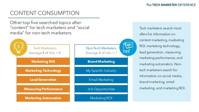 """The TECH MARKETER DIFFERENCE CONTENT CONSUMPTION The TECH MARKETER DIFFERENCE Other top five searched topics after """"content..."""