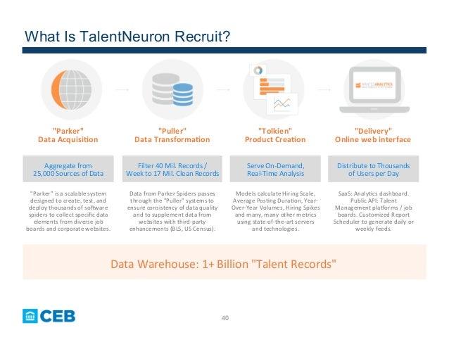 "40 What Is TalentNeuron Recruit? Data  Warehouse:  1+  Billion  ""Talent  Records""   Data  from  Parker  ..."