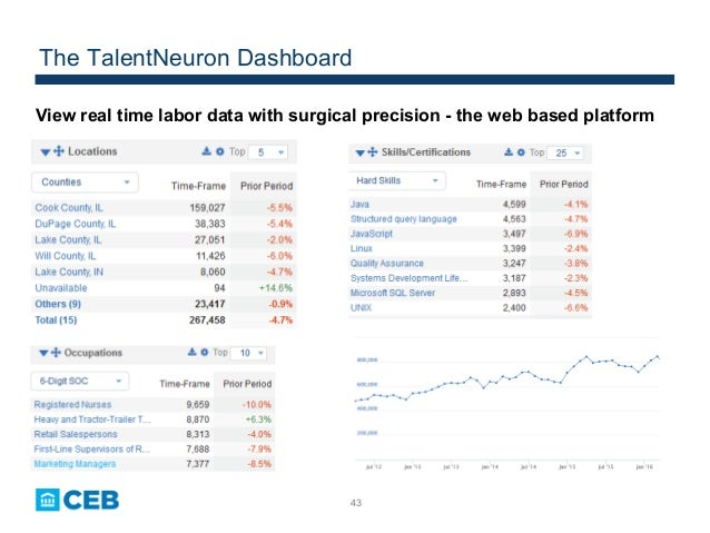 43 The TalentNeuron Dashboard View real time labor data with surgical precision - the web based platform