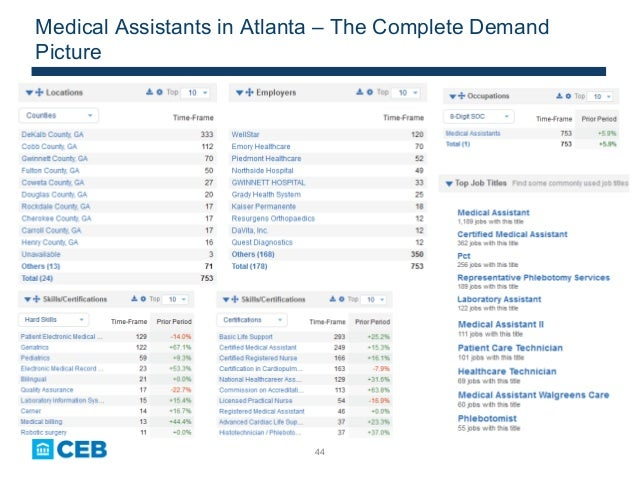 44 Medical Assistants in Atlanta – The Complete Demand Picture