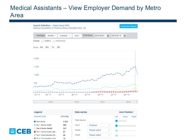 45 Medical Assistants – View Employer Demand by Metro Area