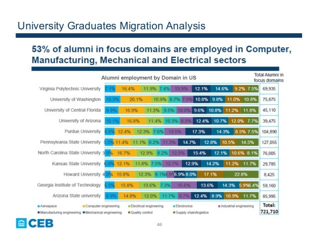 46 University Graduates Migration Analysis