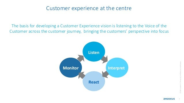 The basis for developing a Customer Experience vision is listening to the Voice of the Customer across the customer journe...
