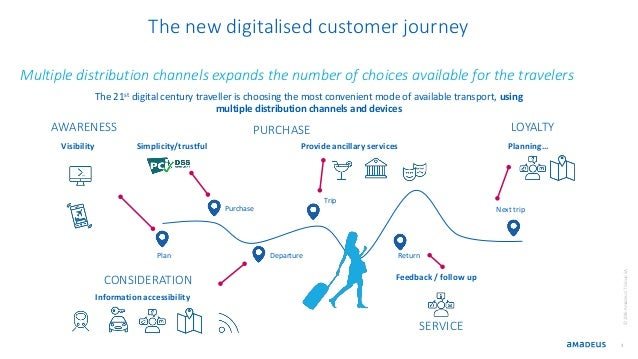 3 The new digitalised customer journey Multiple distribution channels expands the number of choices available for the trav...