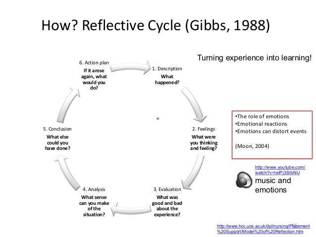 critical observation reflection Critical thinking is an important issue  and/or evaluating information gathered from, or generated by, observation, experience, reflection,  the critical.