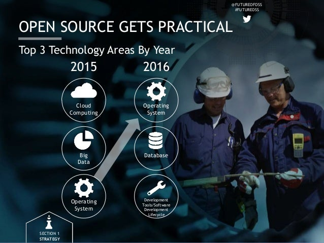 @FUTUREOFOSS #FUTUREOSS OPEN SOURCE GETS PRACTICAL Cloud Computing SECTION 1 STRATEGY Top 3 Technology Areas By Year 2015 ...