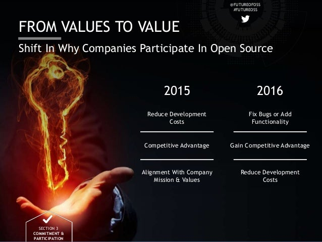 @FUTUREOFOSS #FUTUREOSS FROM VALUES TO VALUE SECTION 3 COMMITMENT & PARTICIPATION Shift In Why Companies Participate In Op...