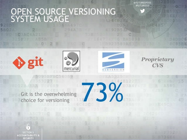 @FUTUREOFOSS #FUTUREOSS OPEN SOURCE VERSIONING SYSTEM USAGE SECTION 5 ACCOUNTABILITY & SECURITY 73%Git is the overwhelming...