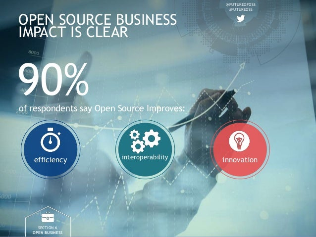 @FUTUREOFOSS #FUTUREOSS OPEN SOURCE BUSINESS IMPACT IS CLEAR SECTION 6 OPEN BUSINESS 90%of respondents say Open Source Imp...