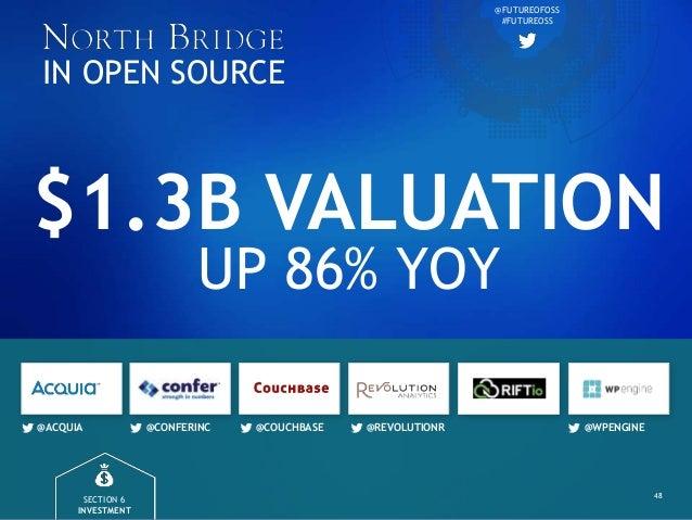 $1.3B VALUATION UP 86% YOY @ACQUIA @CONFERINC @COUCHBASE @REVOLUTIONR @WPENGINE 48 IN OPEN SOURCE @FUTUREOFOSS #FUTUREOSS ...
