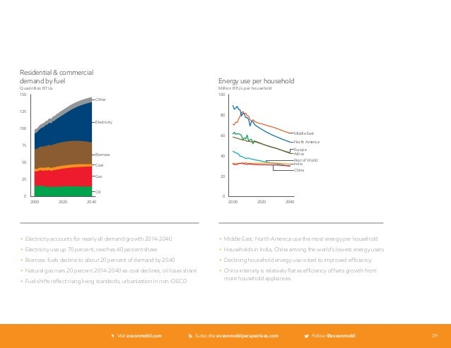 ExxonMobil The Outlook for Energy: A View to 2040