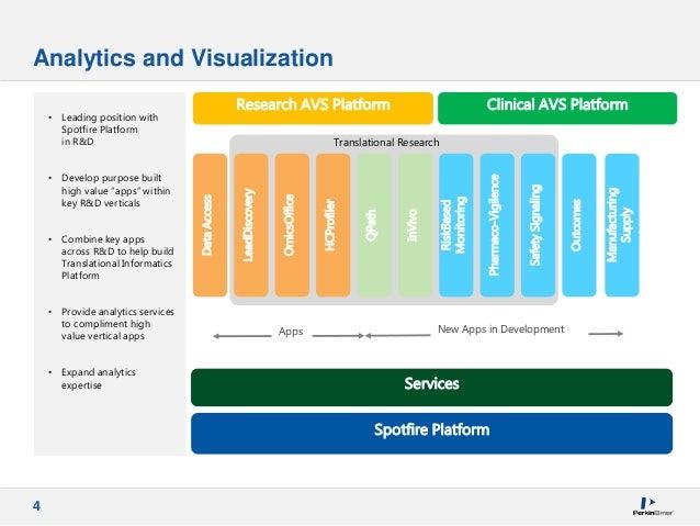 4 Analytics and Visualization Research AVS Platform Clinical AVS Platform Spotfire Platform Services LeadDiscovery HCProfi...