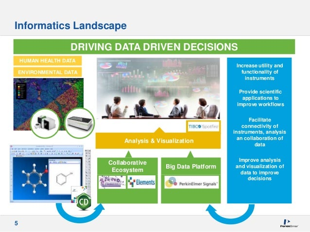 5 Informatics Landscape DRIVING DATA DRIVEN DECISIONS Increase utility and functionality of instruments Facilitate connect...