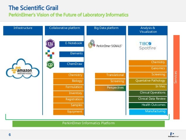 6 The Scientific Grail PerkinElmer's Vision of the Future of Laboratory Informatics Collaborative platform PerkinElmer Inf...