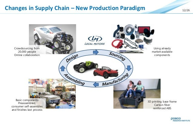 The Future of the Automotive Industry\